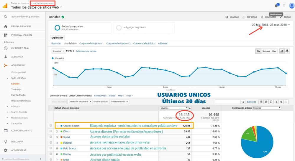 Estadisticas Google Analytics - Directorio Asesores - Clientes para tu asesoría